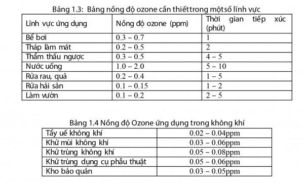 Chương 1: Khái niệm Ozone
